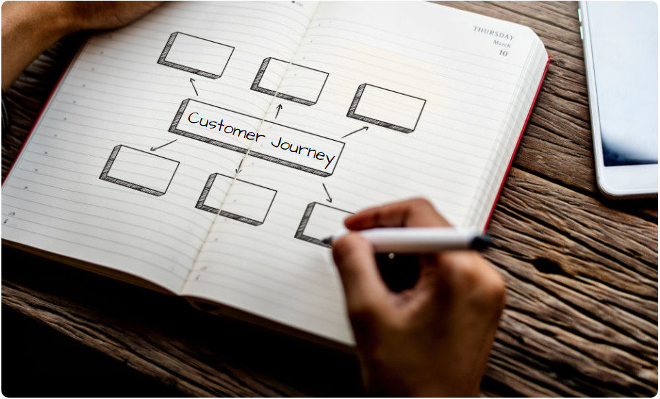How To Map The Customer Journey To Improve Your Content & Make More Sales